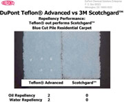 Teflon vs. Scotchgard repelling spills and stains
